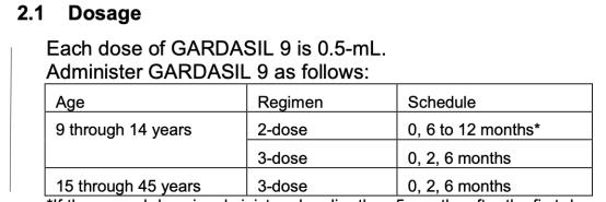Gardasil dosage chart